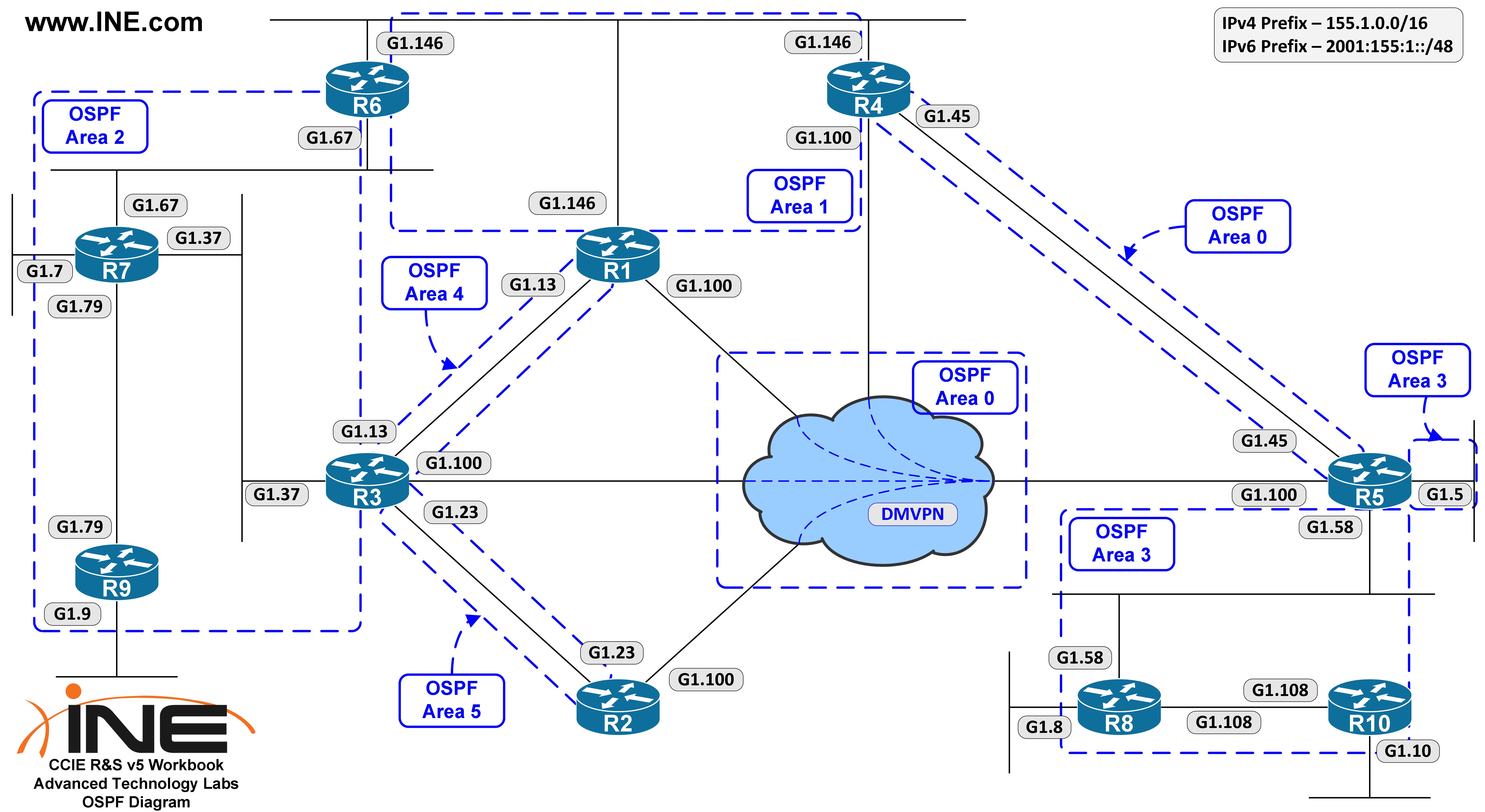 packetscaper/CCIE-RS-Lab: A utility to help practice and study for