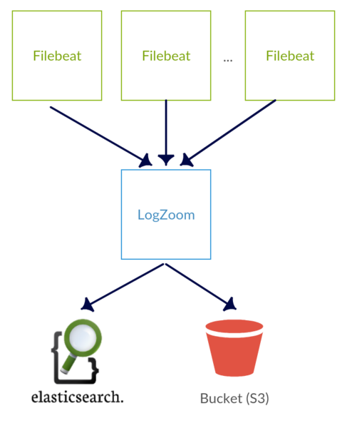 LogZoom Basic Diagram