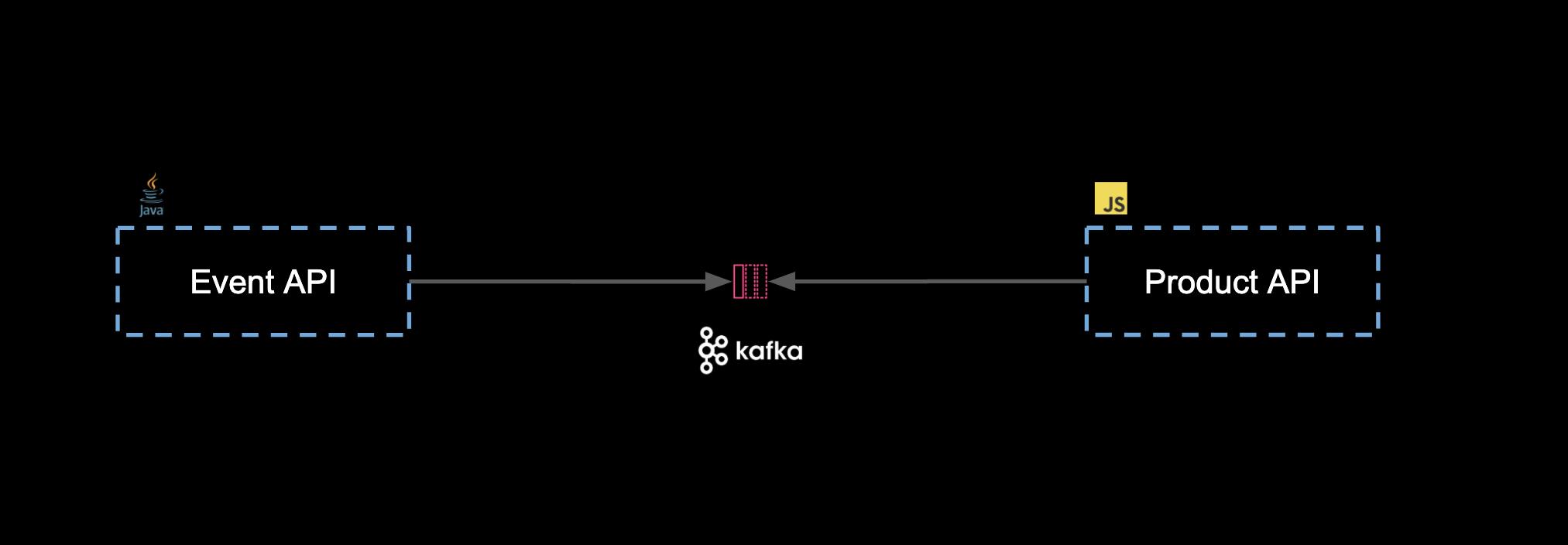 Kafka Architecture
