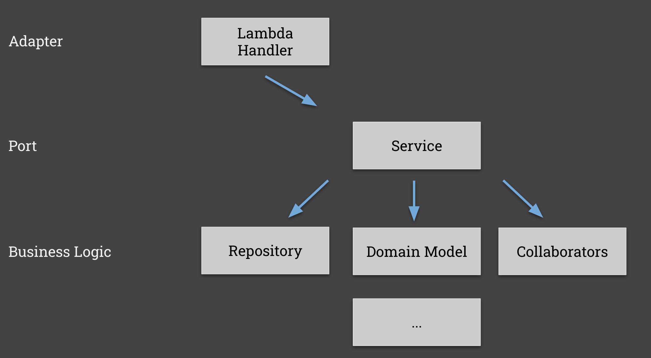 Code Modularity