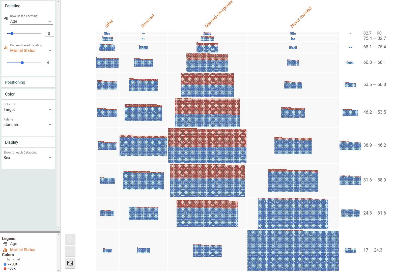 Dive visualization of UCI census data