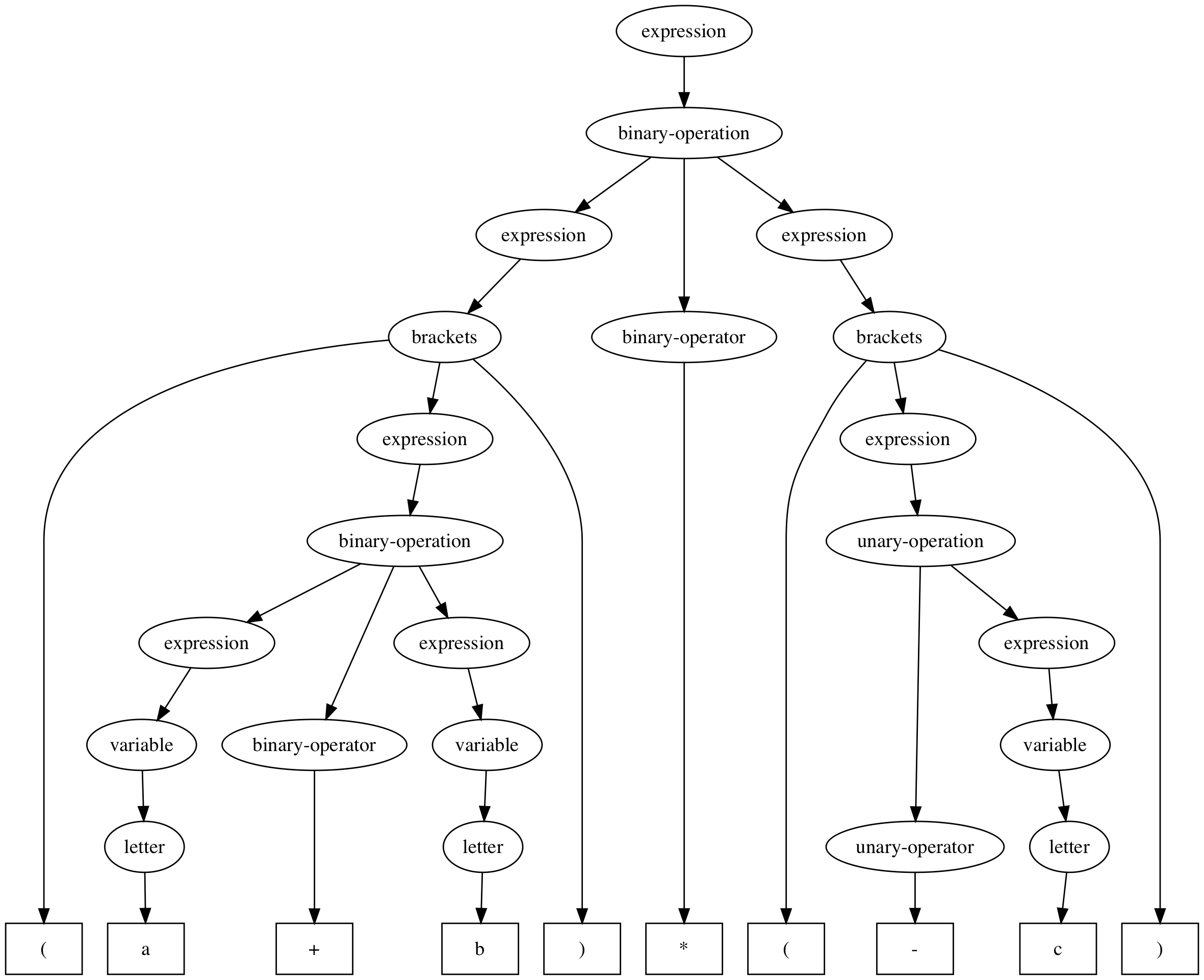 Example Syntax Tree