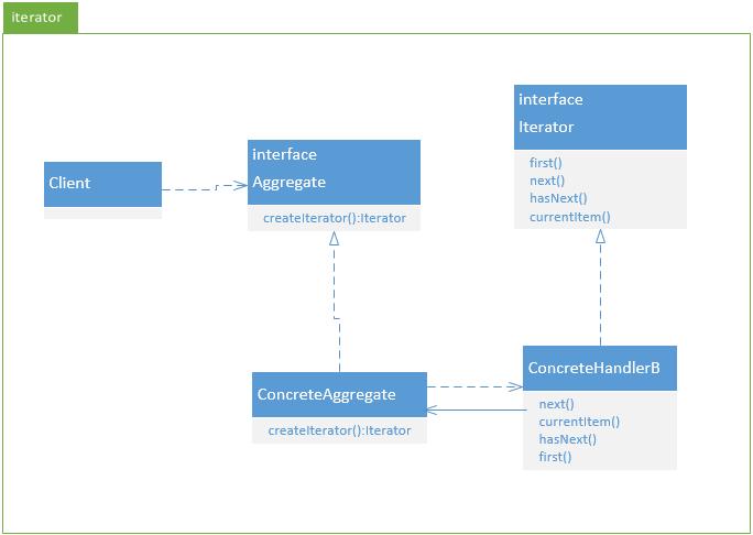 MarkdownPhotos/master/CSDNBlogs/DesignPatterns/iterator.png
