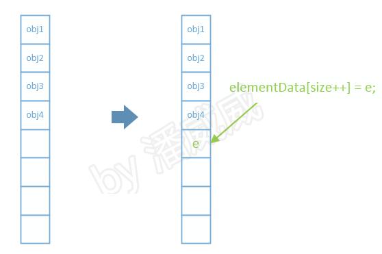 MarkdownPhotos/master/CSDNBlogs/container/3.ArrayList/add1.jpg
