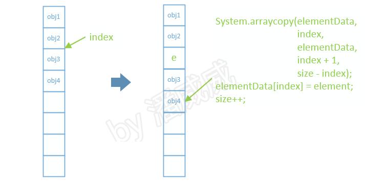 MarkdownPhotos/master/CSDNBlogs/container/3.ArrayList/add2.jpg