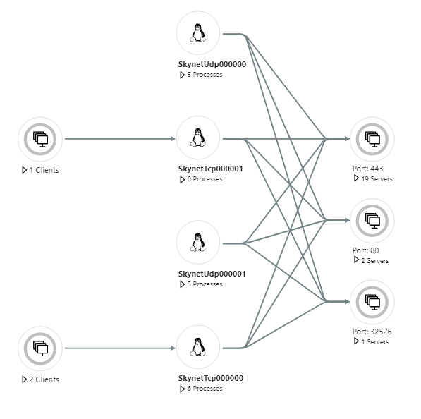 GitHub - paolosalvatori/standard-load-balancer: This