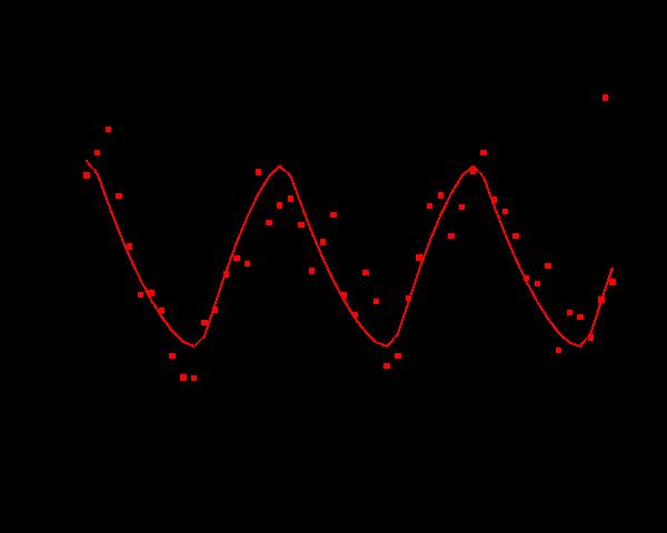 plot results