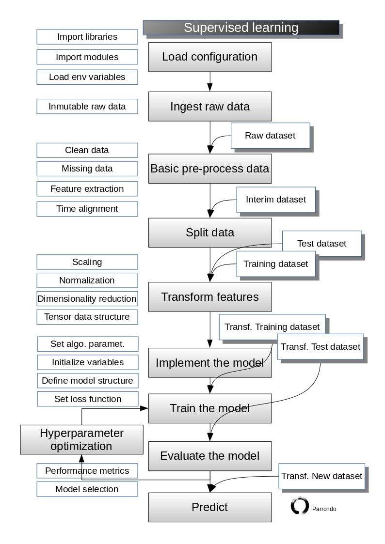 supervised_learning_flowchart_avatar