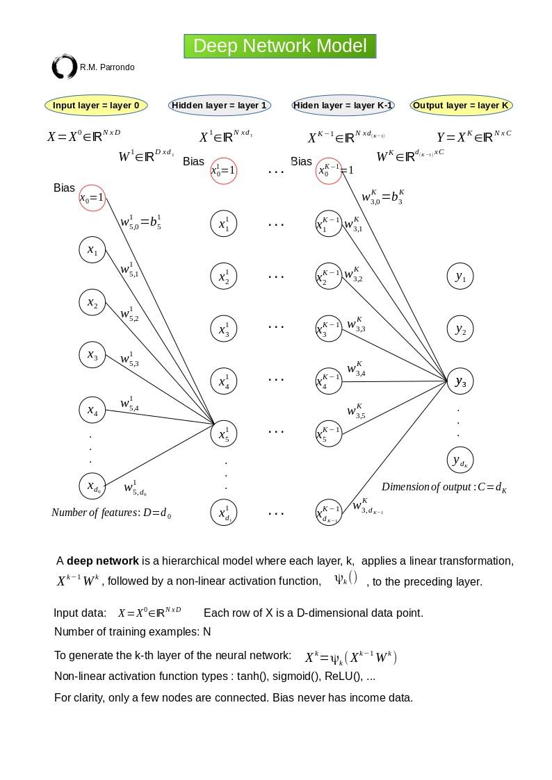 deep_network_model