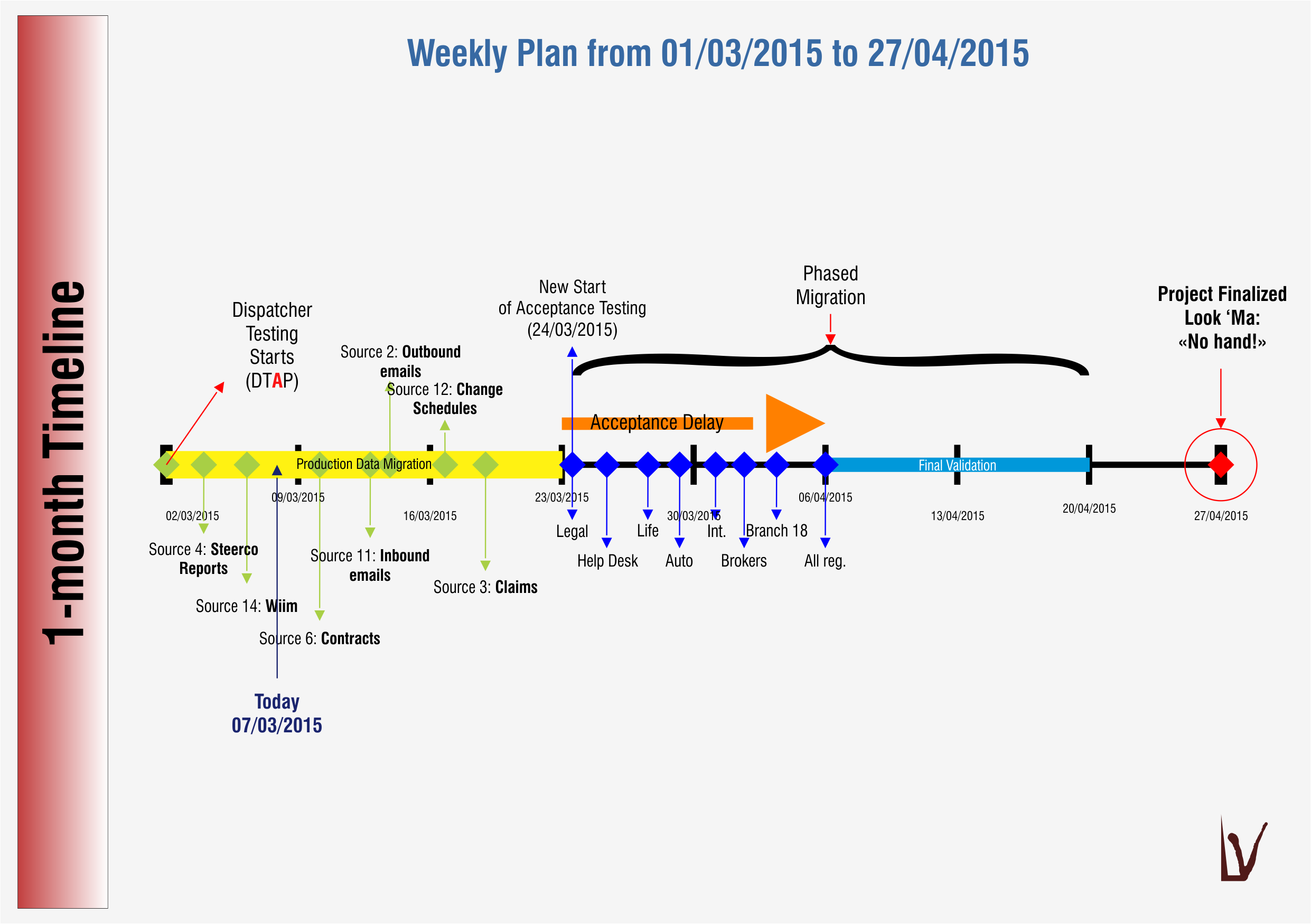 One-Month Timeline example