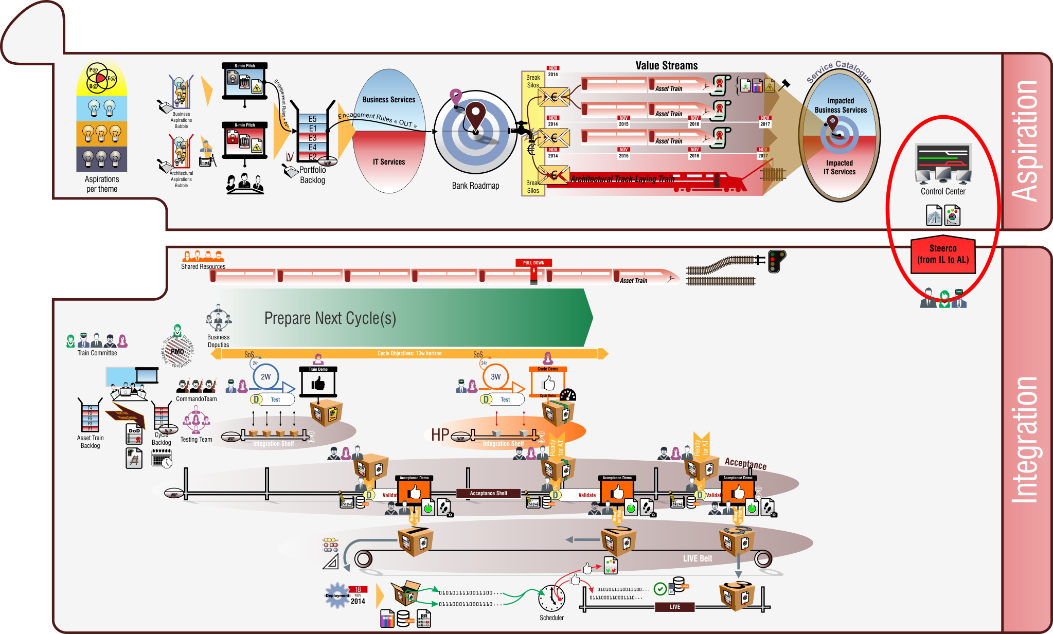 Le Steerco est un lien formel entre l'Integration Layer et l'Aspiration Layer