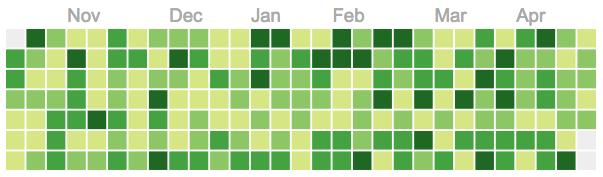 react-calendar-heatmap screenshot