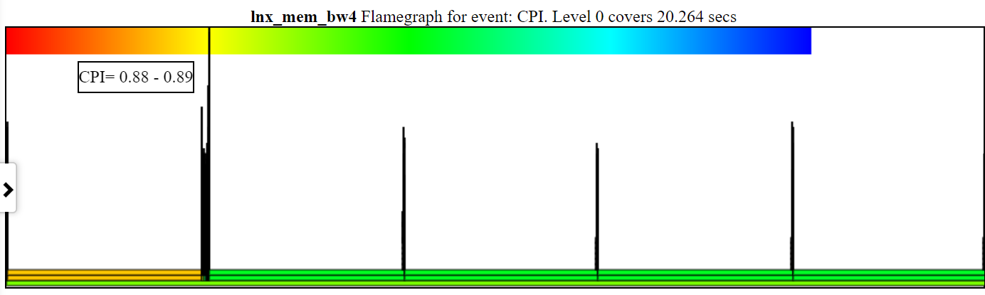 Here is a sample unzoomed CPI chart