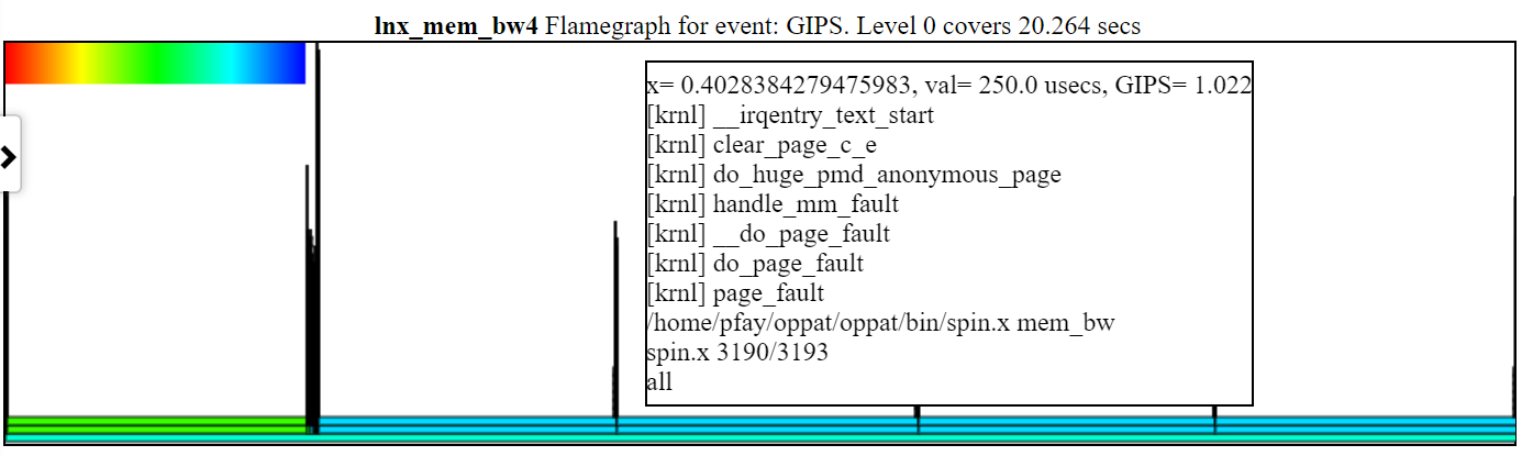 Here is a sample unzoomed GIPS chart