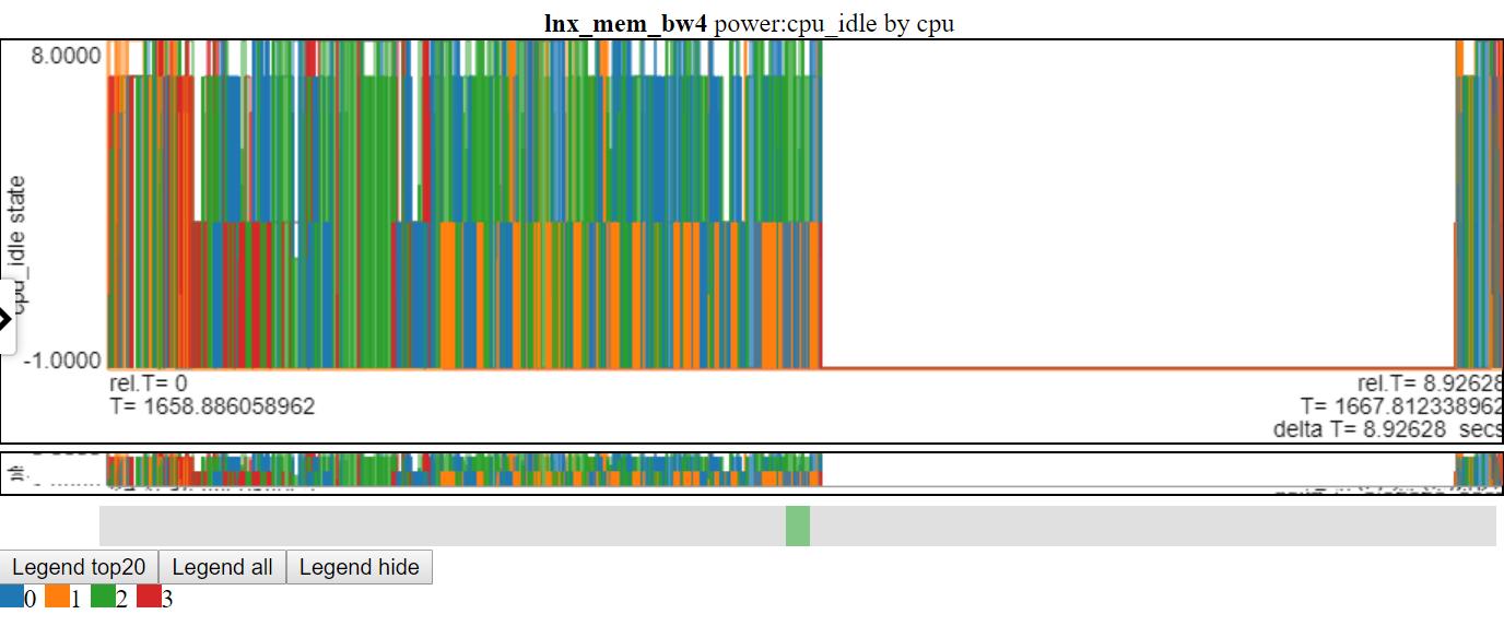 screenshot of cpu_idle power states using line chart