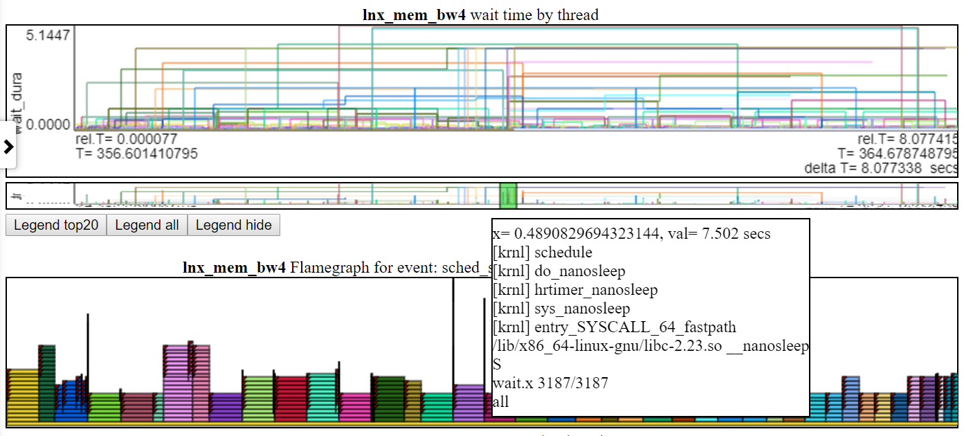 screenshot of a wait_time chart