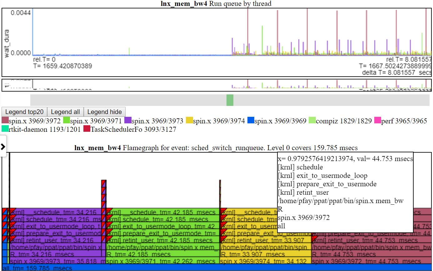 screenshot of a run_queue chart