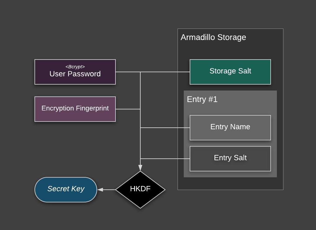 screenshot key derivation