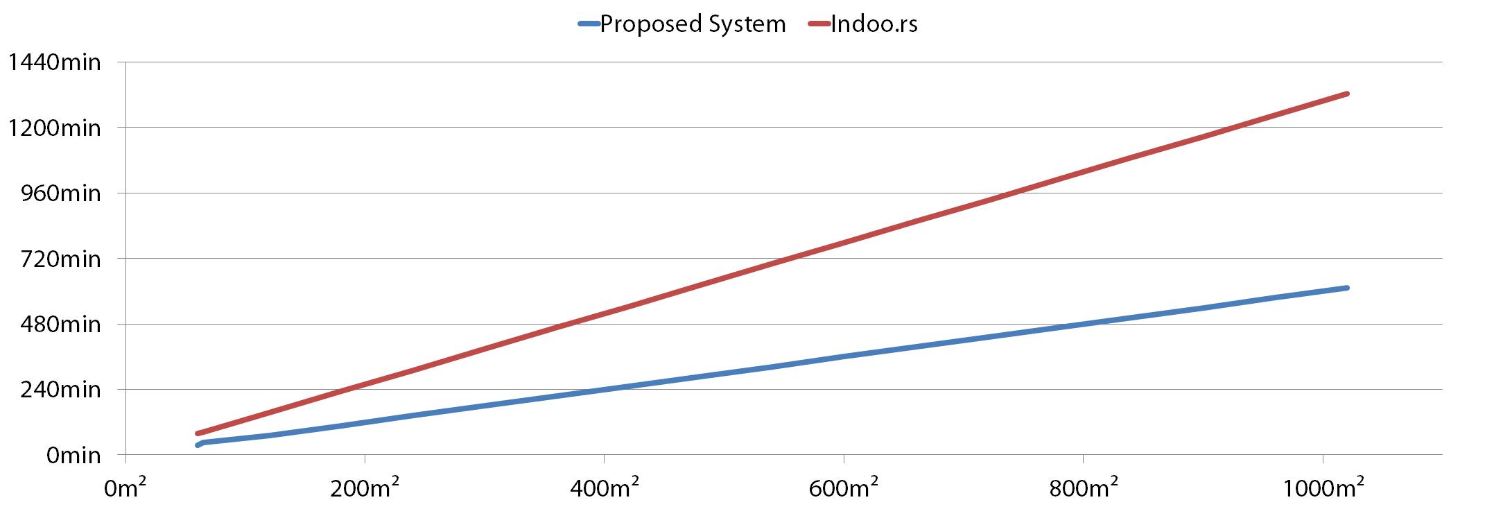 Scalability Diagram