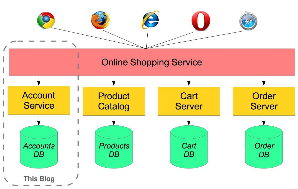 Shopping Application