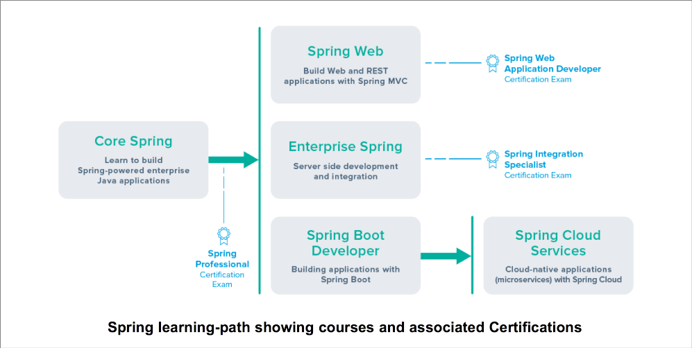 Spring Learning-Path