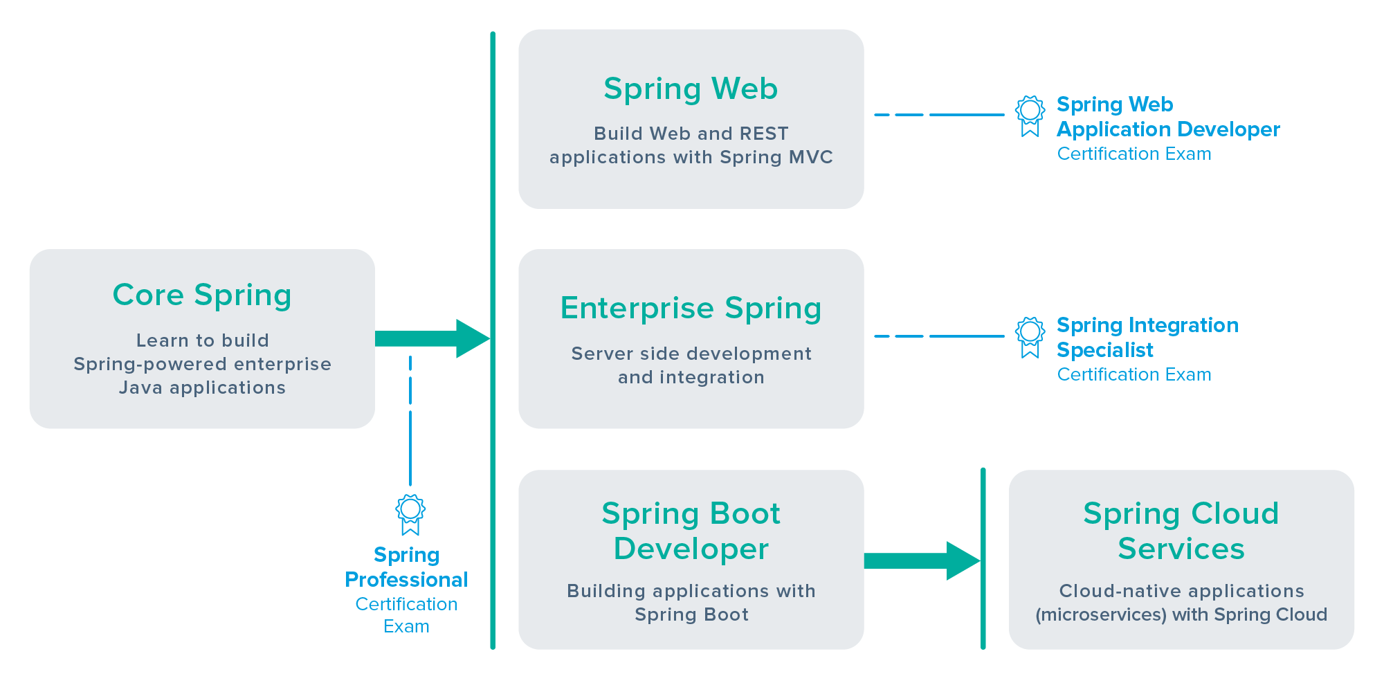 Pivotal announces spring curriculum certification changes spring learning path pooptronica Gallery