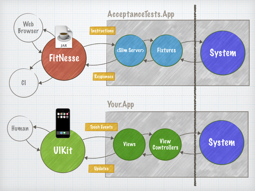 Fitnesse App Architecture Diagram