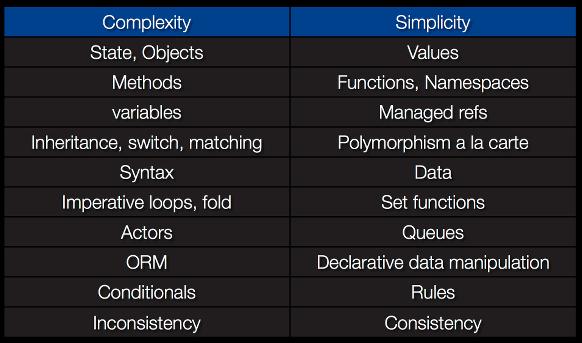 Complex -vs- simple