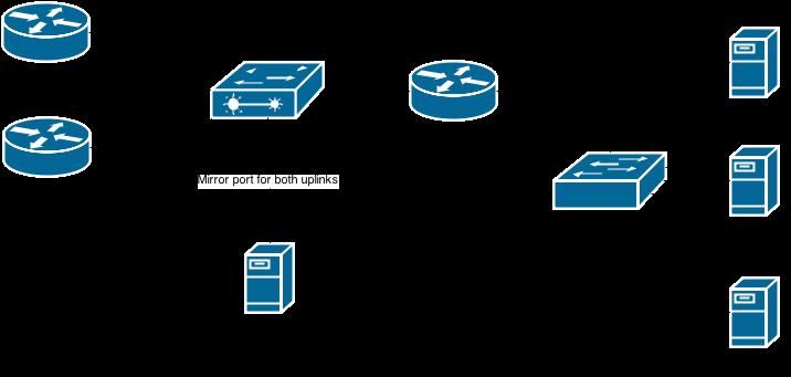 Network diagramm