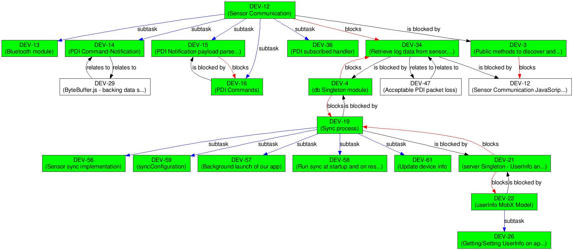 jira-dependency-graph by pawelrychlik