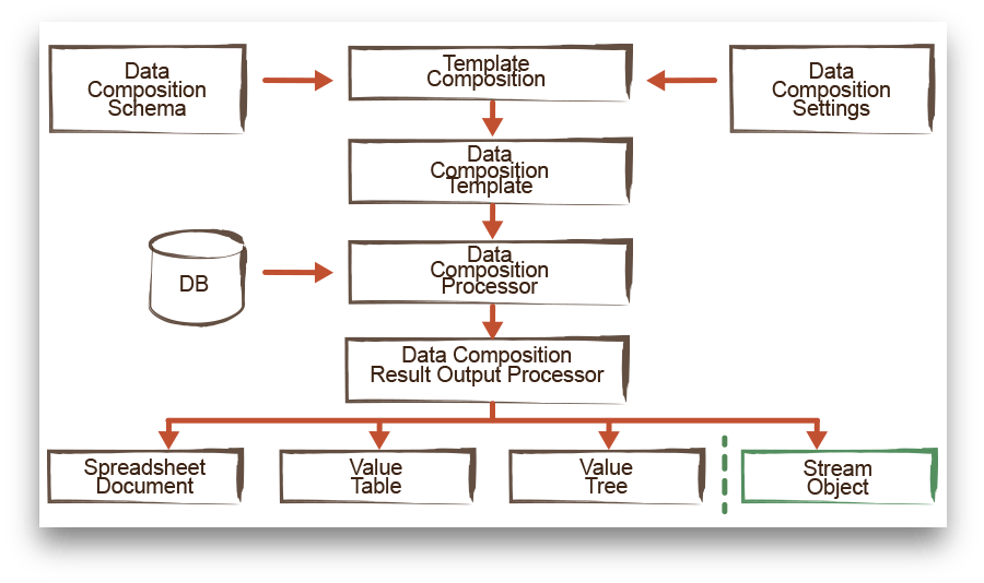 Data composition schema output process
