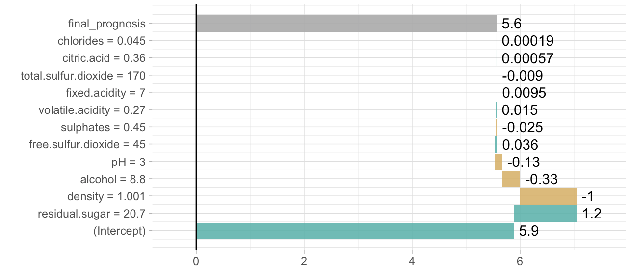 plot for lm model