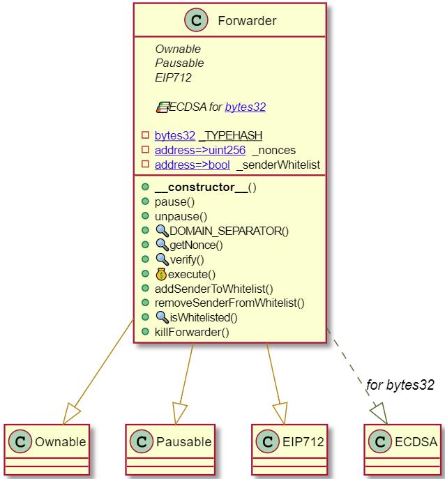 Ethereum ERC-20 Meta-Transaction - <a href=