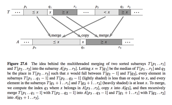 "Merge diagram from ""Introduction to Algorithms"""