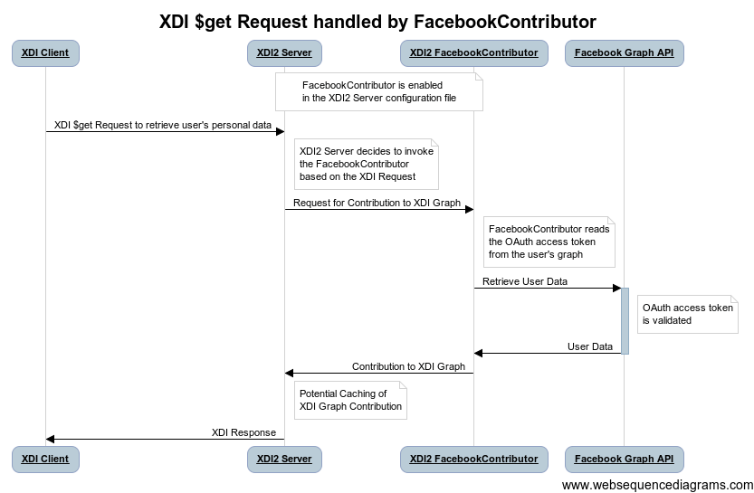 sequence diagram staruml tutorial facebook sequence diagram #7