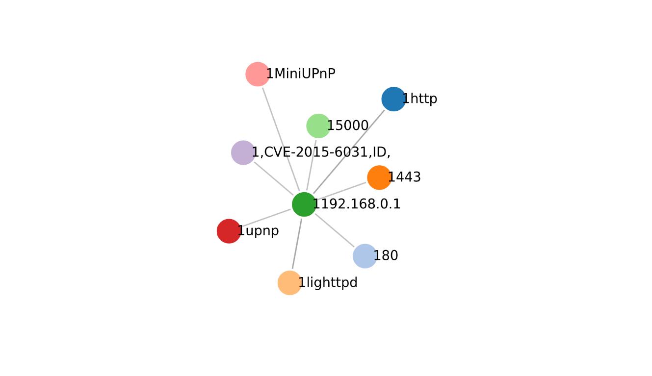 image olger graph d3 js