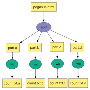 Split Workflow