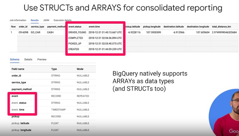 GitHub - pekoto/GCP-Big-Data-ML: Notes for the Google Cloud