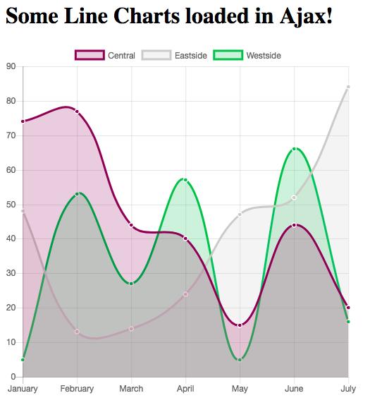 Get A Chart Js Line