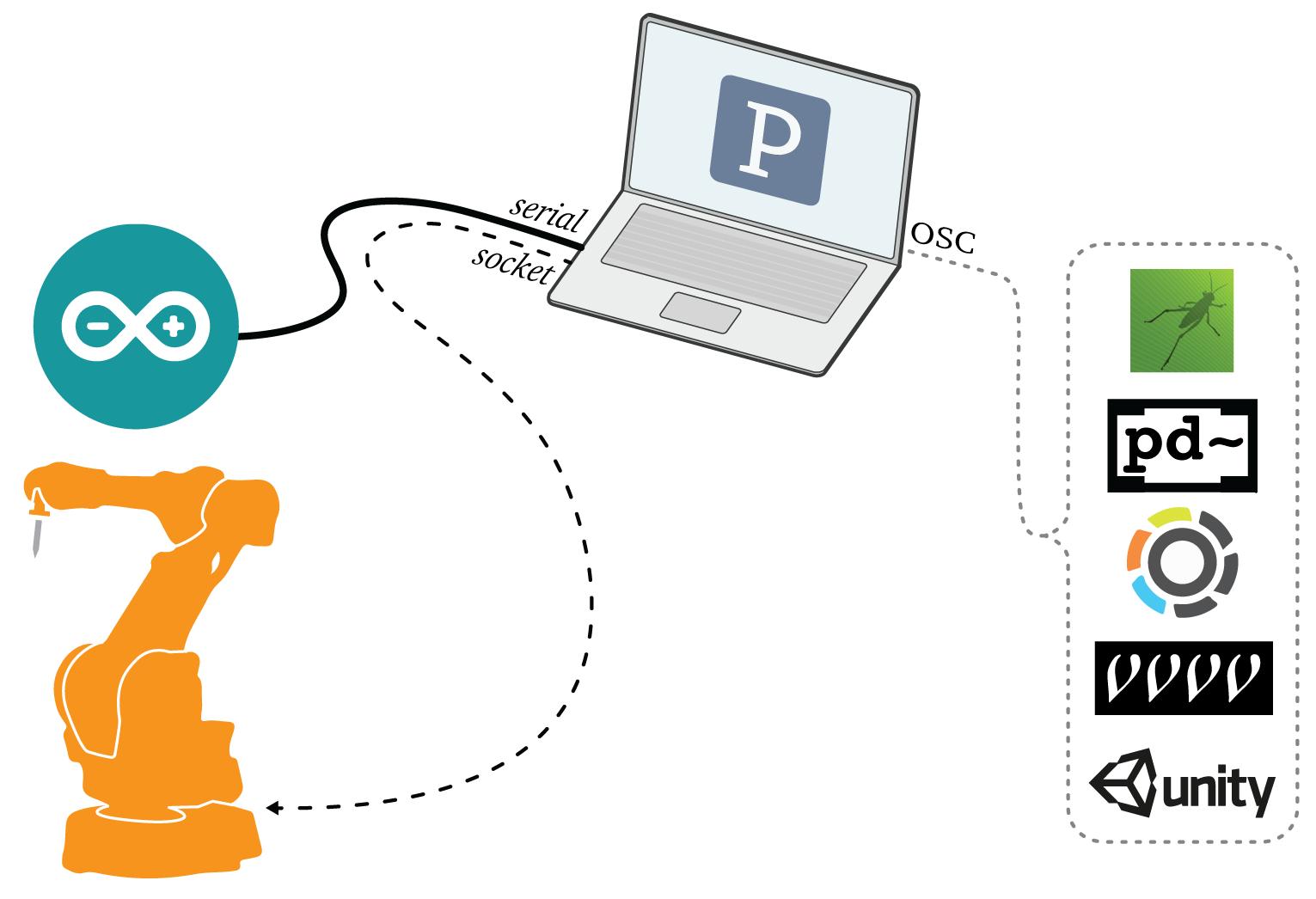 Software Workflow