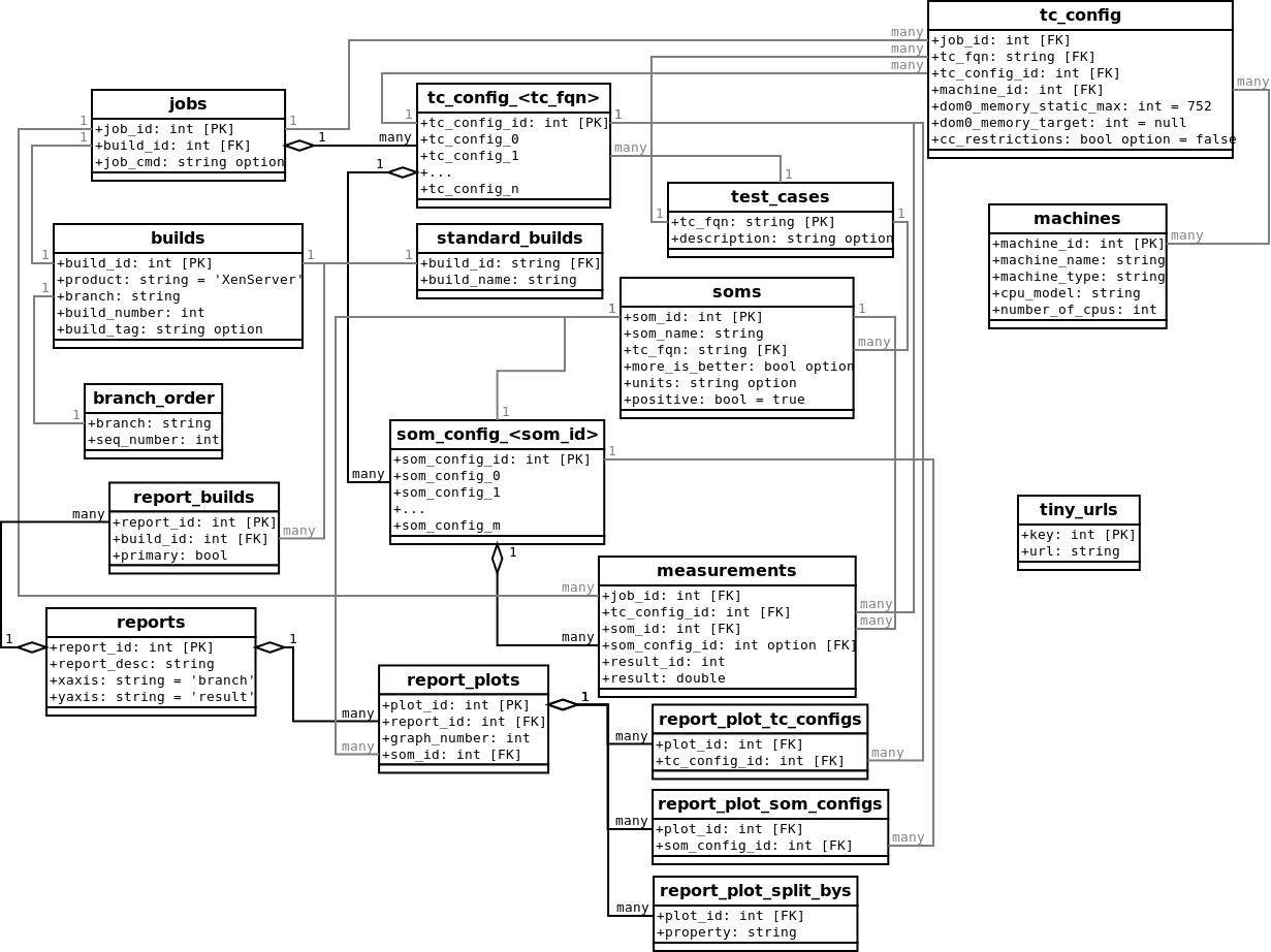 UML-like database schema