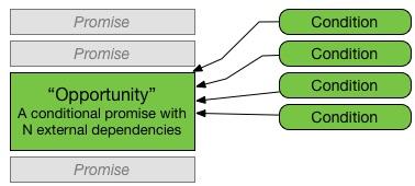 Promise resolving based upon valid checks