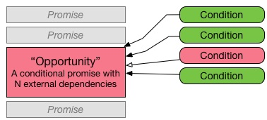 Promise chain with asynchronous dependencies