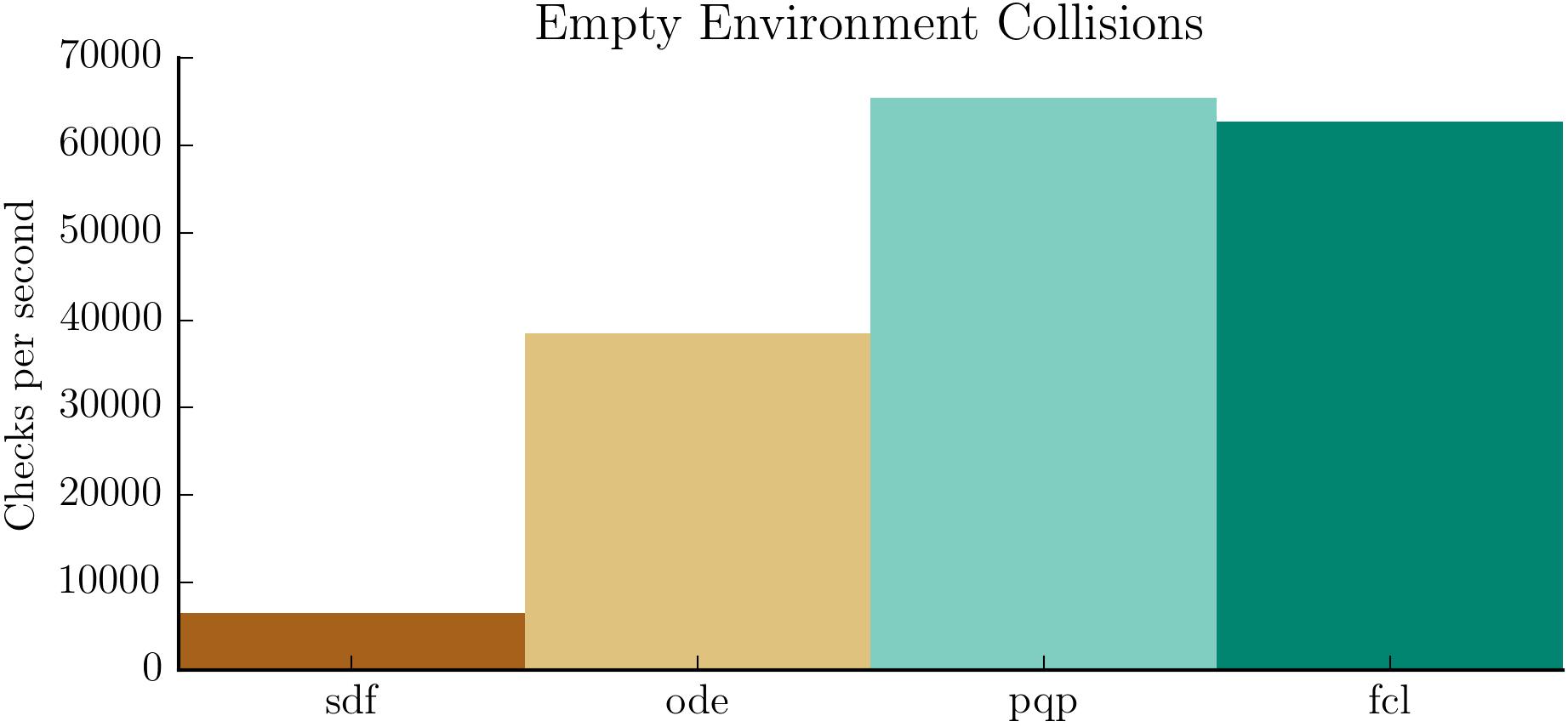 empty_env_collision_results