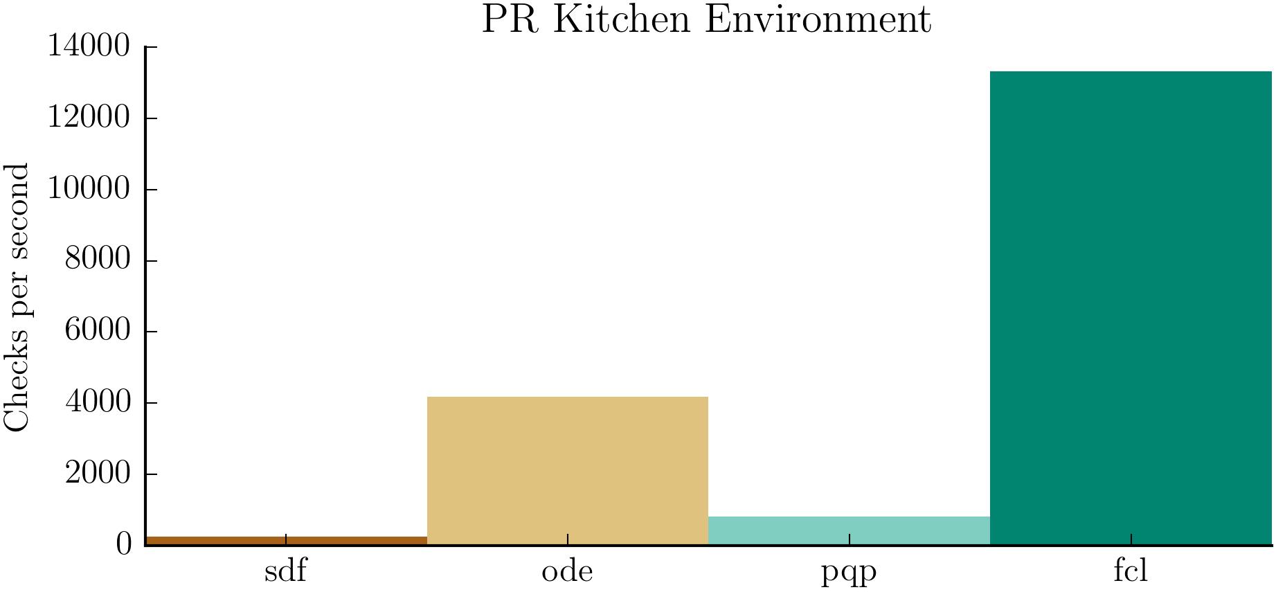 prkitchen_env_results