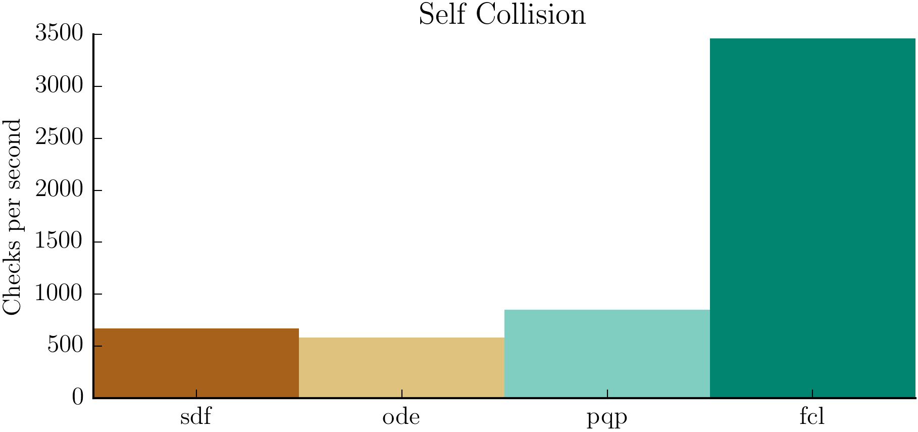 self_collision_results