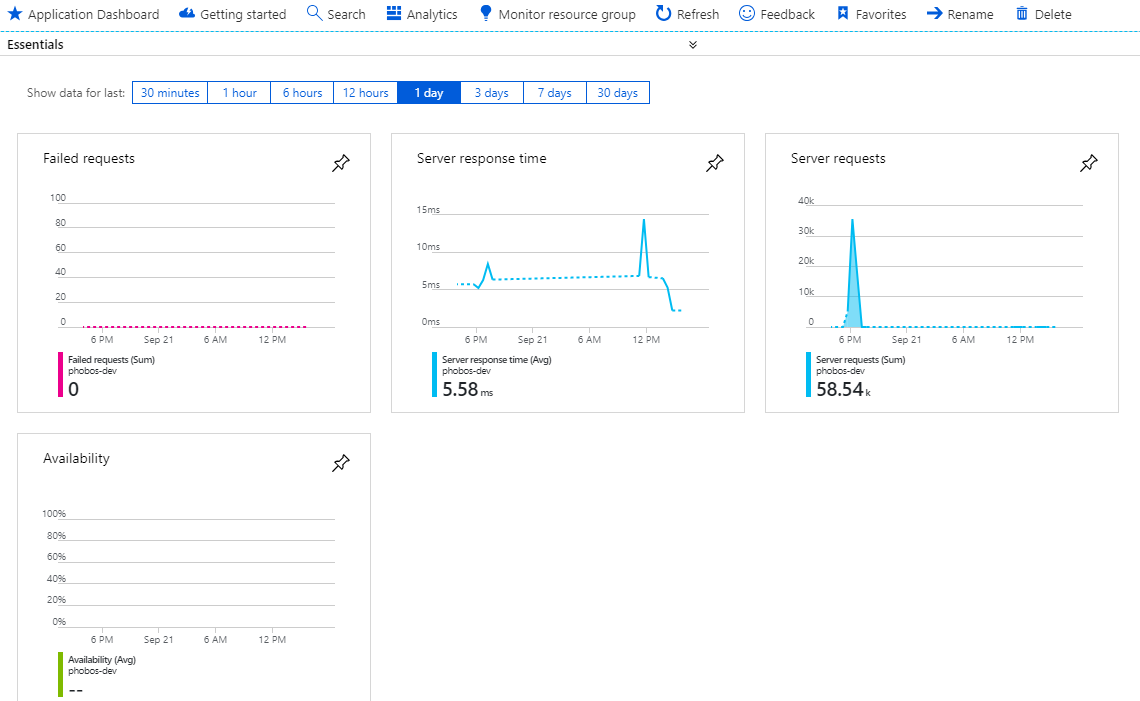 Petabridge.Tracing.ApplicationInsights spans showing up as server requests