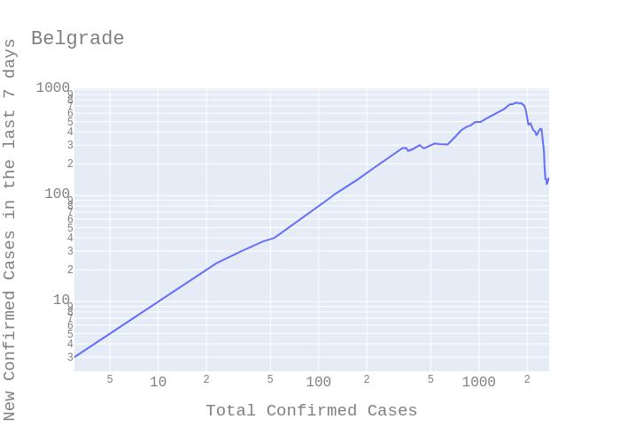 Covid-19 Belgrade data