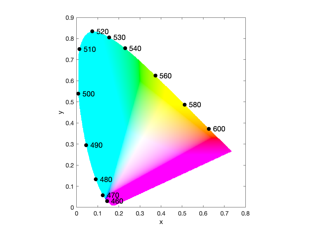 CIE chromaticity space