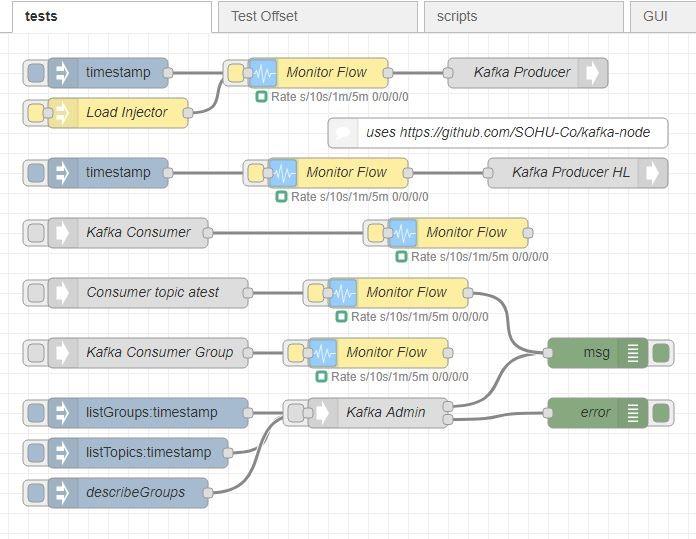 node-red-contrib-kafka-manager - Node-RED